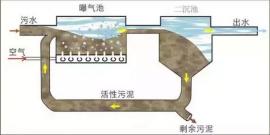 污水曝气生物滤池处理设备