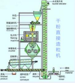 干法辊压制粒机 DH系列干燥机