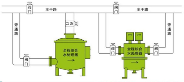 【江河环保】智能全滤式全程综合水处理器WD/SYS-ZH300A1.0