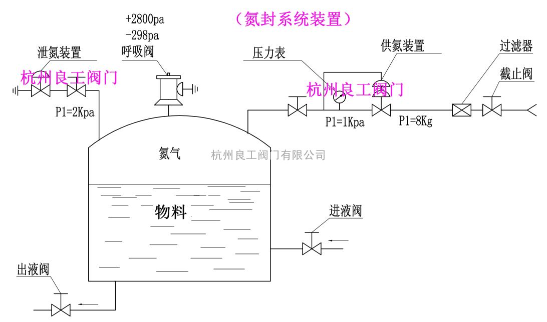 超纯水系统设备氮封装置氮封保护阀