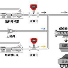 重污油泥处理成套设备