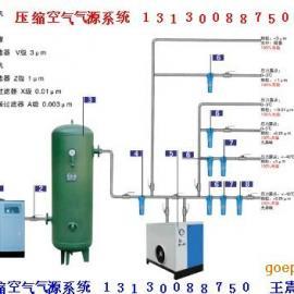 气源净化设备