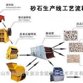 石灰石开采生产线 砂石生产线 装船机 石料堆取料机