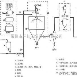 速溶茶离心喷雾干燥机,速溶茶专用烘干机,干燥机厂家