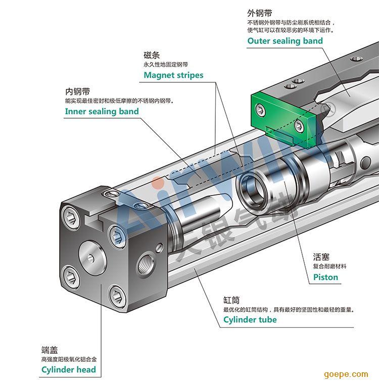 无桿气缸的原理是什么_无杆气缸原理及结构图