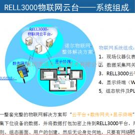 RELL3000物��W云平�_