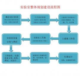 实yan室zheng体规划设计