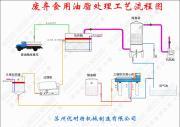泔水油处理设备
