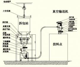 吨包拆包/破包卸料系统