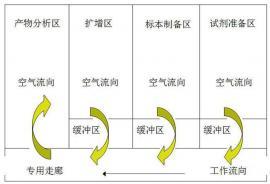 菲恩公司关于biao准PCR实yan室的设计