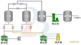 工业制氧设备,VPSA制氧设备,工业硅氧气精炼,富氧助燃变压吸附
